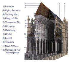 Cross Section of A Cathedral showing the major architectural features.  untitled1323743639824.png 1270×1126 pixels. WEEK 12