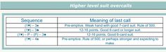 Higher level suit Overcalls (Really Easy Bridge - The English Bridge Union) (bridgewebs.com) Bridge Card Game, High Level, Card Games, Meant To Be, Suit, English, Learning, Easy, Cards