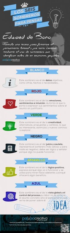 #infografia Los 6 Sombreros para Pensar - PAUSA CREATIVA | BLOG