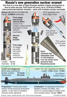 Russian New Gen Nuclear Arsenal