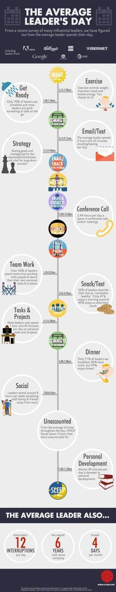 Top entrepreneurs' time management