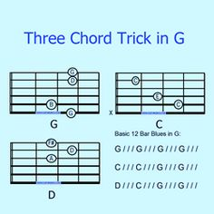 This page on three chord songs came into being when a friend asked me to recommend some 1960s songs that use only G C and D - the Three Chord...