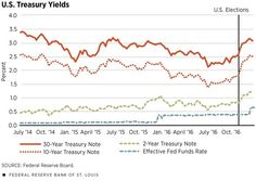 After Years Of Decline, Yields On U.S. Treasuries Rise