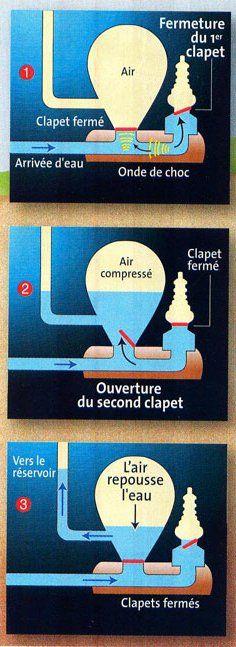 Schéma de fonctionnement du bélier hydraulique