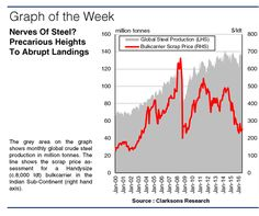SIW1239 Graph of the Week