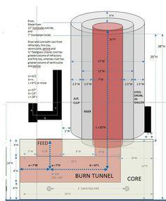 Rocket mass core Plus