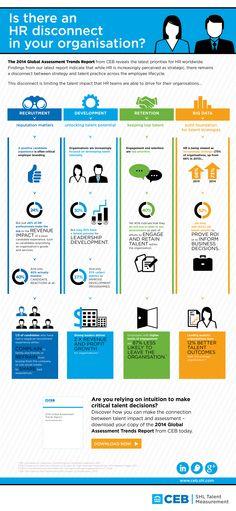 Worldwide HR priorities: The 2014 Global Assessment Trends Report  http://ceb.shl.com/uk/infographics/Global-Assessment-Trends-Report/?cid=701D0000000bOPs
