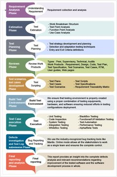 This explains the complete QA and software testing process adopted by Cygnet. If you would like to get a detailed understanding of particular stage, contact our QA and software testing consultants at www.cygnet-infotech.com
