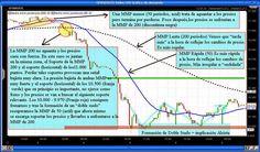 IBolution Cursos, Clases, libros y Manuales de Bolsa: Medias Móviles. Estrategia y Sistema Simple