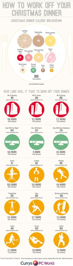 Want to know the some of the quickest way to burn off your Christmas dinner? Check out this infographic to find out.