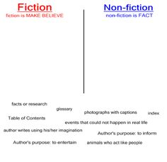 fiction vs nonfiction venn diagram swm 2 way splitter on - google search | vs. non-fiction/ literature ...