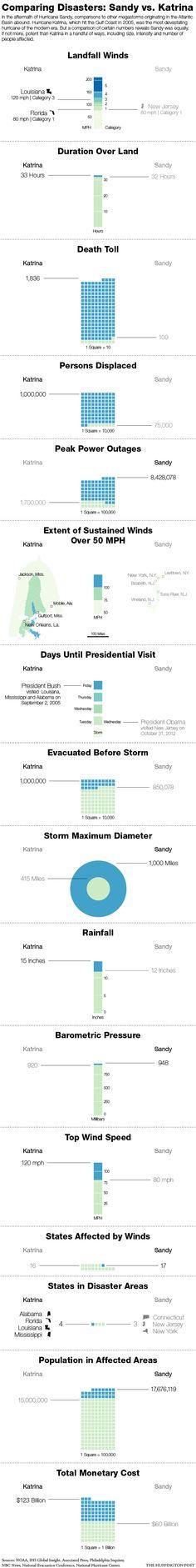Hurricane Sandy vs Hurricane Katrina charts, interesting infographic.