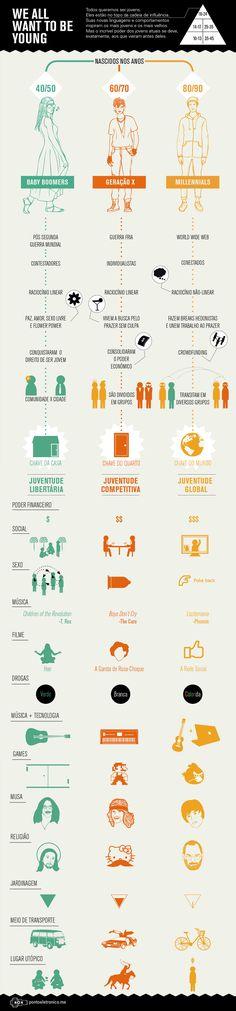 Infográfico: Influências de quem nasceu em décadas diferentes