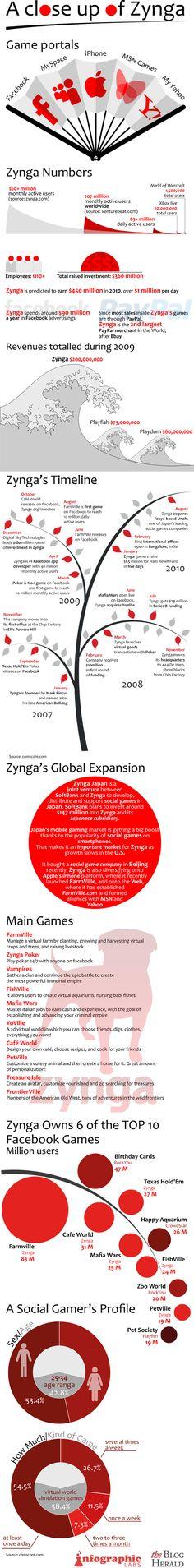 The Zynga Statistics: Games, Platforms, Timeline and Revenue Analysis