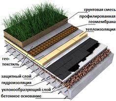 v rifiez l 39 isolation et l tanch it de votre toit terrasse pour lui assurer une plus longue. Black Bedroom Furniture Sets. Home Design Ideas