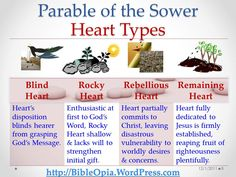 Heart Types and The Parable of the Sower: The Parable of the Sower soil types can also be viewed via the lens of ones' heart condition related to the four soil types, leading to these 4 heart…
