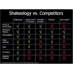 Shakeology vs. Competitors . Shakeology really is the best for your body. http://papasteves.com