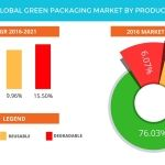 Global Green Packaging Market Projected to be Worth USD 265.2 Billion by 2021: Technavio