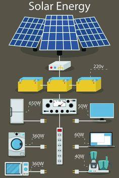 Solar Energy Panels, Best Solar Panels, Solar Projects, Energy Projects, Solar Roof Tiles, Solar House, Solar Charger, Solar Energy System, Diy Solar