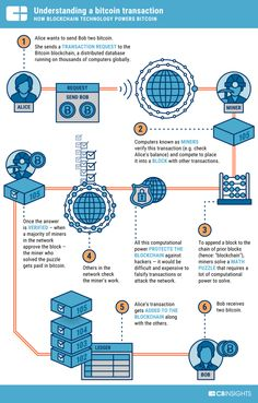 Do you want make 1 Bitcoin in just 30 days? Blockchain technology is a future. You should know more about bitcoin, altcoin, ethereum and co.