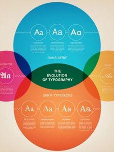 The Evolution of Typography (Infographic) - Web Design Ledger Keynote Design, Information Design, Information Graphics, Evolution, Typographie Fonts, Creation Web, Design Presentation, Web Design, Palette