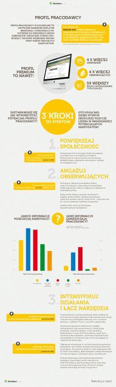"""Dostępny w GoldenLine.pl Profil Pracodawcy to platforma do """"dialogu"""" między firmą i potencjalnymi pracownikami. Warto, taką możliwość komunikacji z kandydatami wykorzystać i zamieszczać treści, które będą dla nich interesujące. Zapraszam do zapoznania się z infografiką. Zawiera kilka cennych wskazówek, które mogą pomóc w osiągnięciu sukcesu wizerunkowego firmy."""