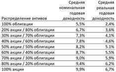Данные о рыночном риске для различных гипотетических распределений активов, 1926 – 2009 гг.  #инфографика #деньги