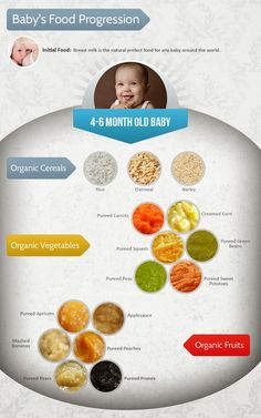 Top 10 Baby Items for Months 5 & 6: Teething & Feeding. Baby's Food Progression during months 4-6.