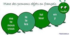 Place des pronoms objets directs et indirects   Grammaire française