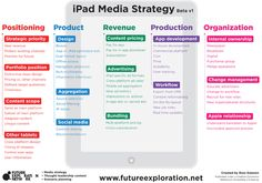 iPad Media Strategy  Go to www.rossdawson.com to download full-size version