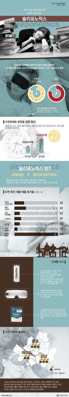 잠들고 싶은 나라 한국의 틈새시장, '슬리포노믹스' [인포그래픽] | VISUAL DIVE