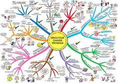Behaviour Change Mind Map by Jane Genovese Behaviour Change