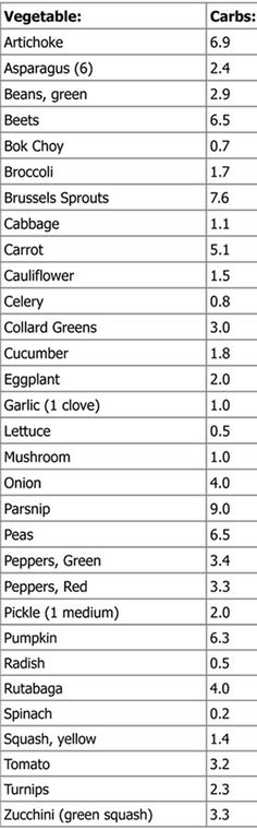 Atkin low carb count veggies vegetables 1/2 CUP SIZE meal planning ideas