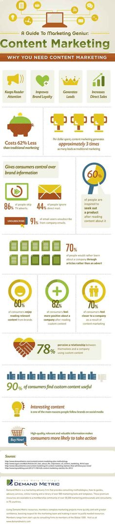 Why you need Content Marketing? #infographic #contentmarketing