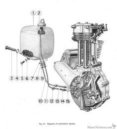 Ariel 350 single engine diagram Machine Pinterest