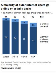 A majority of older internet users go online on a daily basis - Pew Research Social Media Trends, Social Media Channels, Technology Support, Public Information, Social Web, Emergency Management, Go Online, High School Students, Digital Technology
