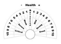 pendulum healing charts - Bing Images