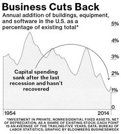 The Mystery of America's Missing Capital Investment - Bloomberg Business