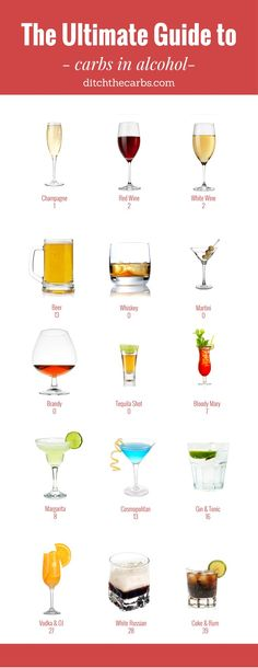 The Ultimate Guide To Carbs In Alcohol Can you still drink alcohol when living low carb? See the carbs in alcohol so you can make better choices and still enjoy a glass. Low Carb Cocktails, Low Carb Mixed Drinks, Keto Diet Plan, Low Carb Diet, How To Keto Diet, Atkins Diet, Carbs In Alcohol, No Carb Alcohol, Alcohol Free