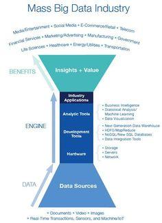 MA Big Data Industry