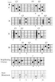 Image result for blues guitar chords