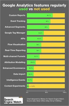 10 years of Google Analytics… and 10 features you're probably not using