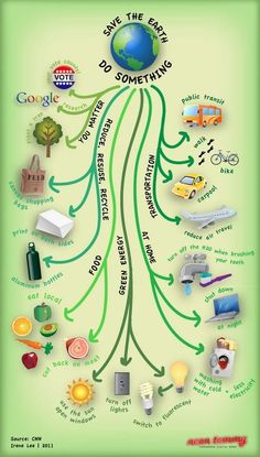 Save green earth essay In simple words, people should go green to save Earth. Why should we take efforts now in order to save Earth in future? Essay on Go Green Save Future Save Mother Earth, Save Our Earth, Mother Nature, Our Planet, Save The Planet, Save Planet Earth, Earth 2, Recycling, Reuse Recycle