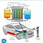 New flow battery from GE for electric vehicles aims for 240-mile range, and beyond...