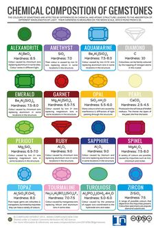Geology IN: The chemical composition of various Gemstones