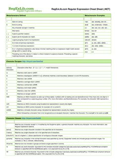 net regular expressions cheat sheet by cheatography cheatographycom cheat sheets for