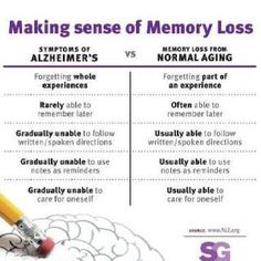 Making Sense of Memory Loss...is it symptoms of Alzheimer's or normal aging?