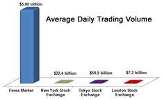 Forex Trading Volumes
