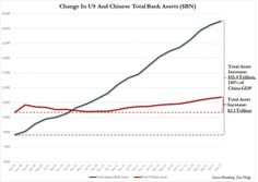 Chart Of The Day: How China's Stunning $15 Trillion In New Liquidity Blew Bernanke's QE Out Of The Water | Zero Hedge