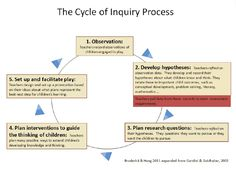 Emergent curriculum is an important part of Early Childhood. It is based off of children's interests and needs. This is the process to lead to figuring out what to teach children and keep them focused.